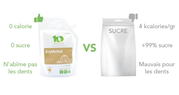 erythritol-avantages