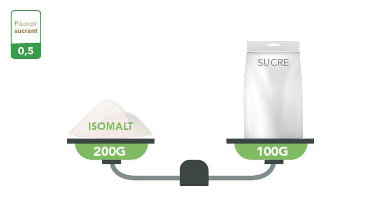 isomalt-pouvoir-sucrant