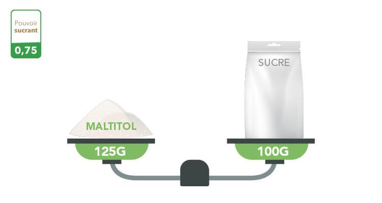 maltitol-pouvoir-sucrant