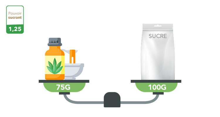 sirop-agave-pouvoir-sucrant