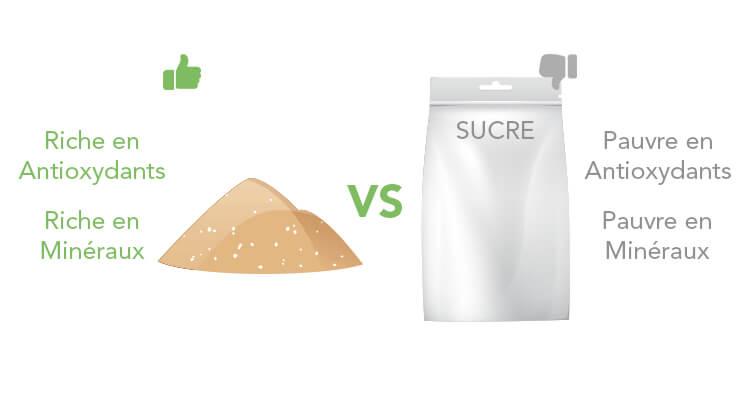 sucre-coco-avantages