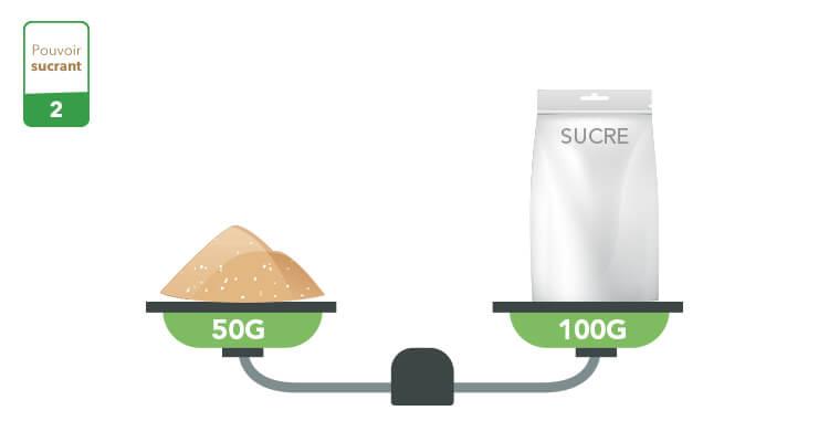 sucre-coco-pouvoir-sucrant